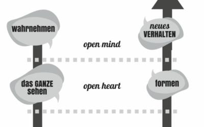 Das einfache Geheimnis der Verwirklichung von Vorsätzen