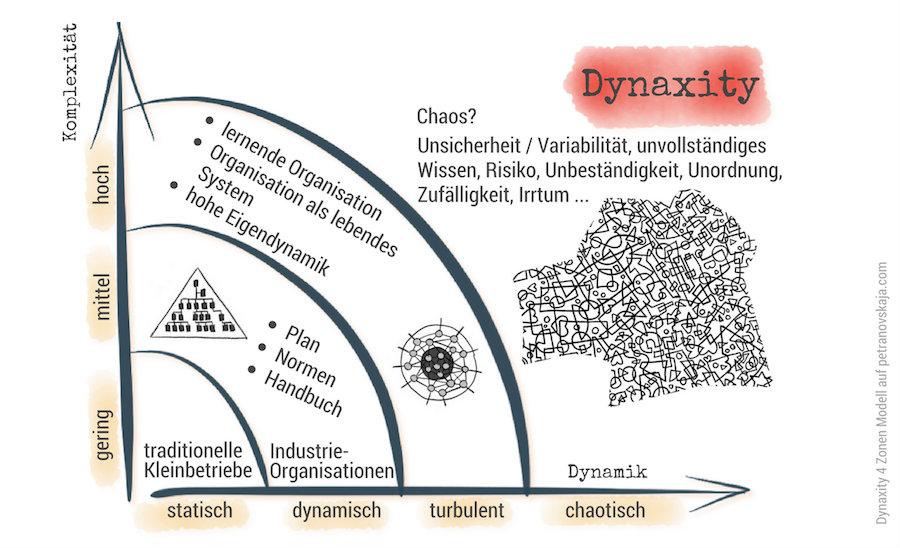 petranovskaja VUCA modell