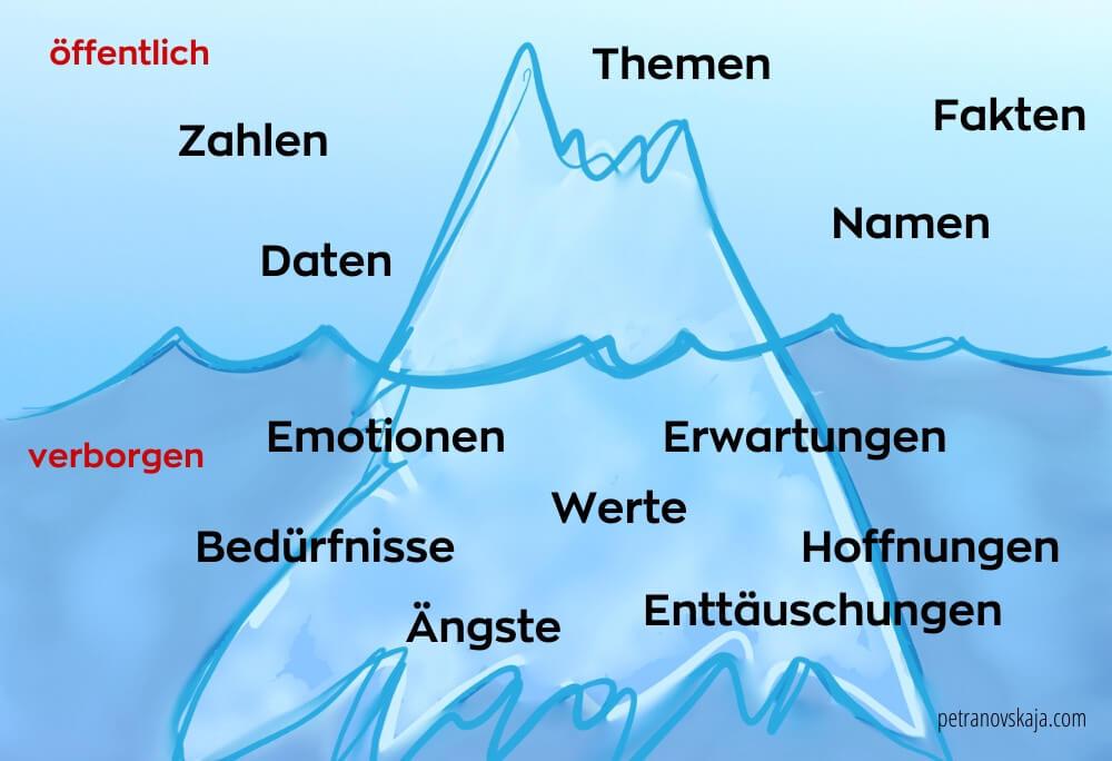 Petranovskaja Wahlen Moderation Eisberg Modell